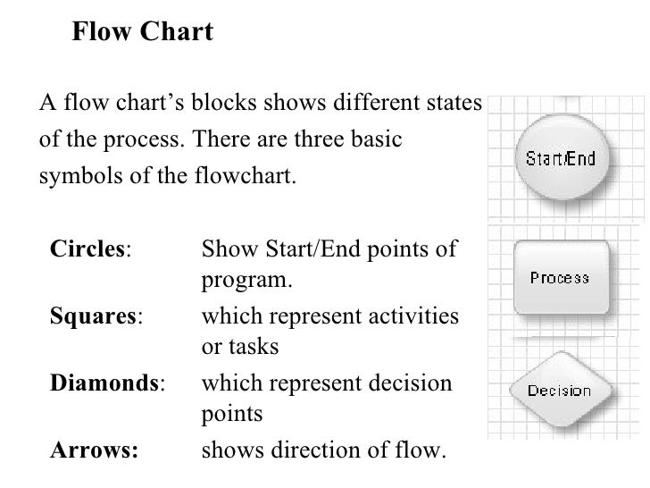 Flow Chart Language Flow Chart a Flow