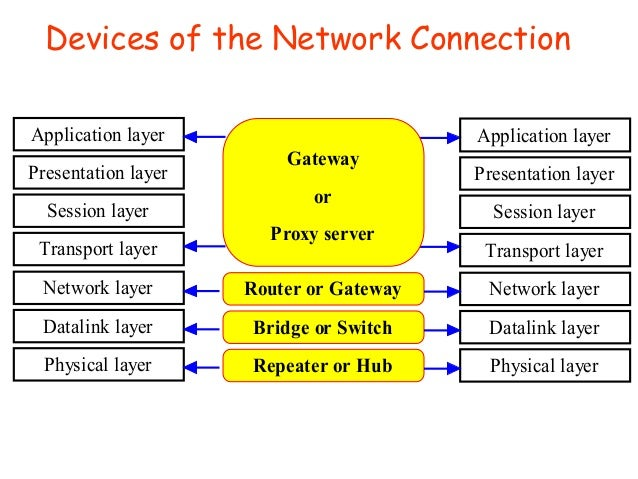 Network Router Device Devices of The Network