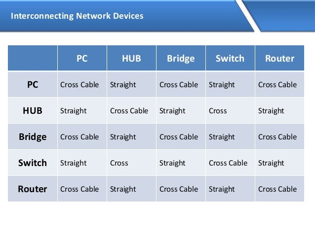 Network Router Device Network Devices pc Hub
