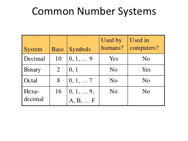 Binary numbers system computer
