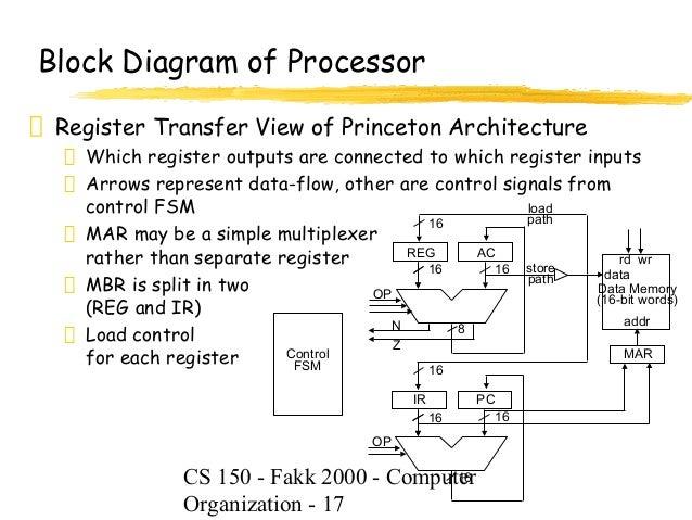 Processor Diagram Block Diagram of Processor