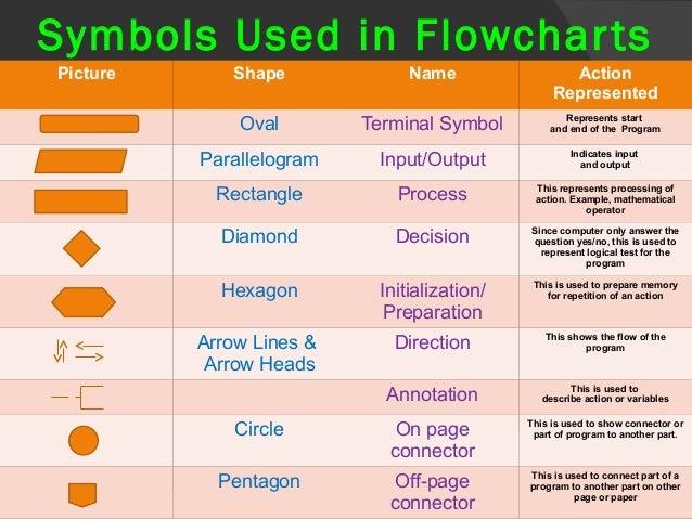 Flowchart Symbol Definitions Symbols Used in Flowcharts