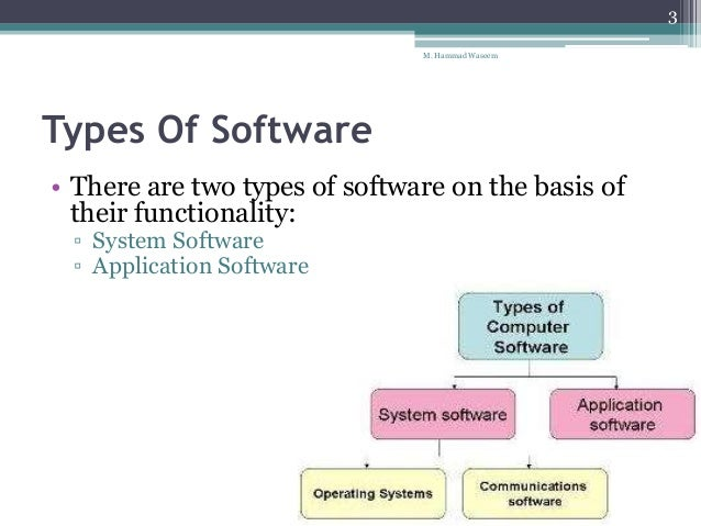 Computer Software Amp Its Types