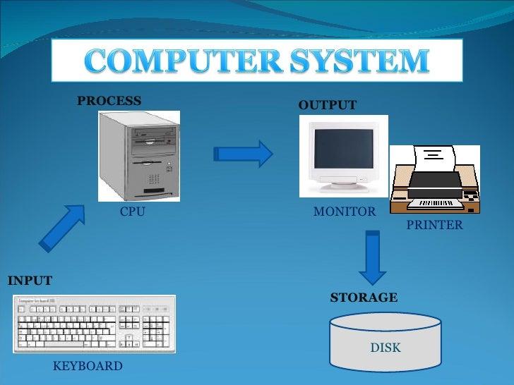 DISK INPUT OUTPUT PROCESS STORAGE KEYBOARD CPU MONITOR PRINTER
