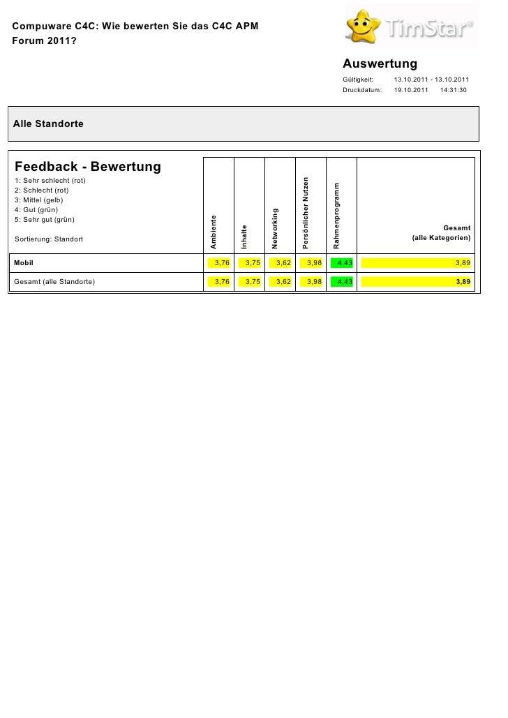 Umfrage zur Compuware Kundenveranstaltung mit TimStar