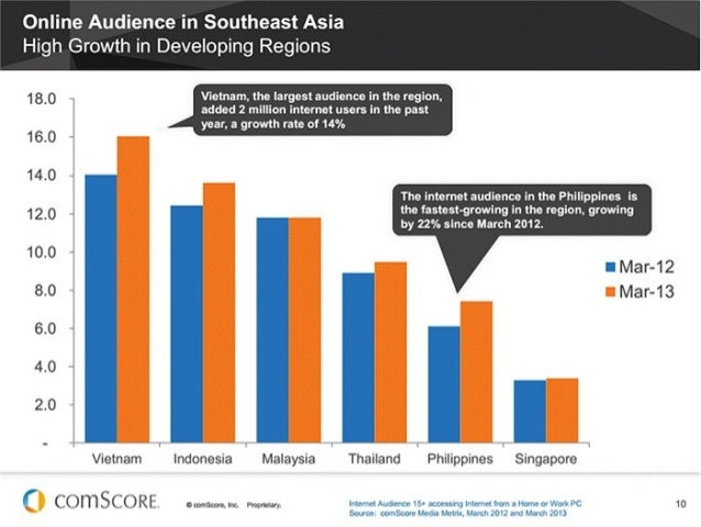 Comscore march 2013_asia internet