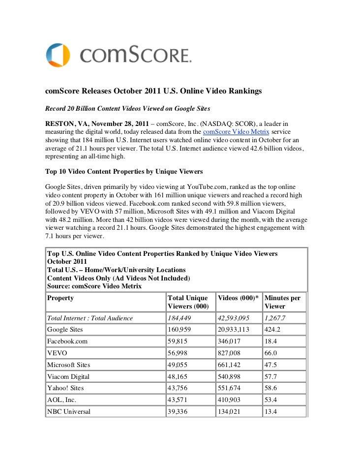 comScore Releases October 2011 U.S. Online Video RankingsRecord 20 Billion Content Videos Viewed on Google SitesRESTON, VA...