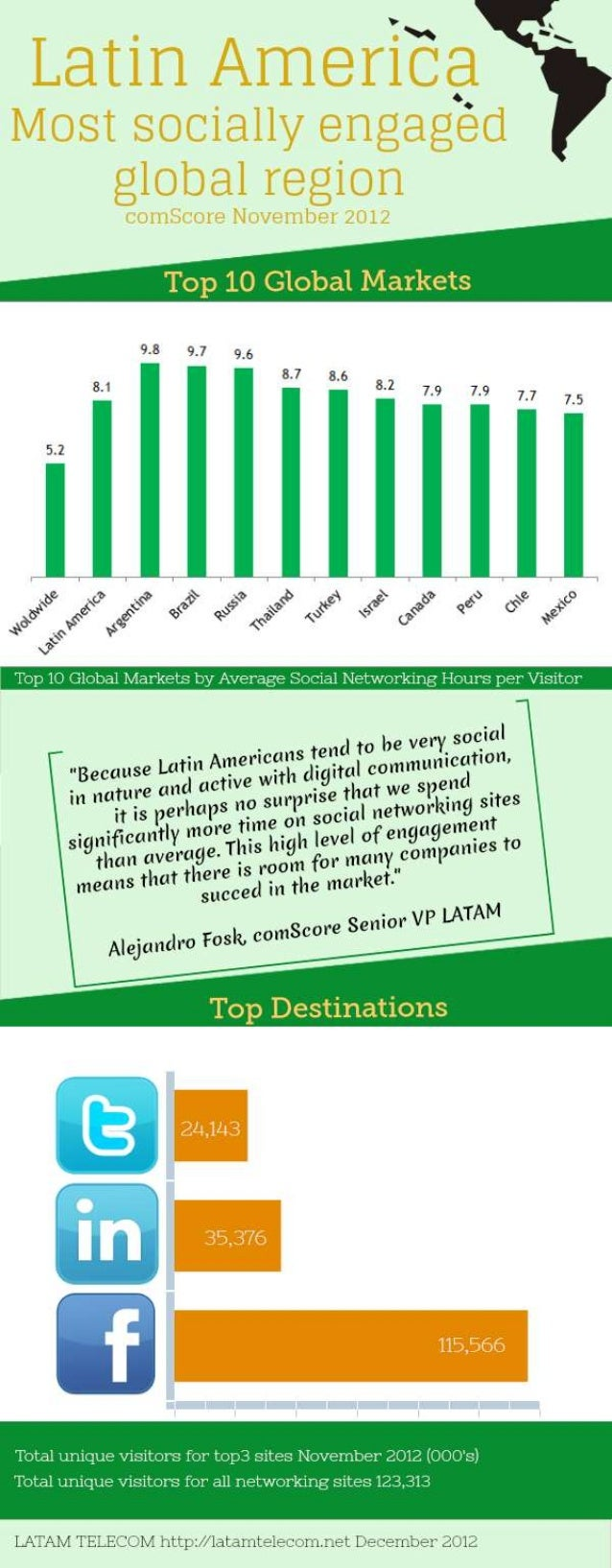 Latin America Social Networking