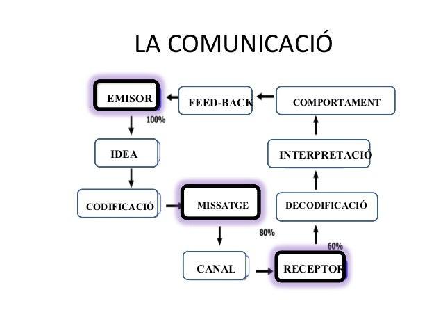 Factors de Comunicació