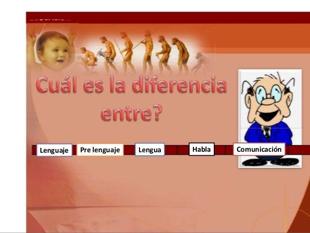Lenguaje Pre lenguaje Lengua Habla Comunicación