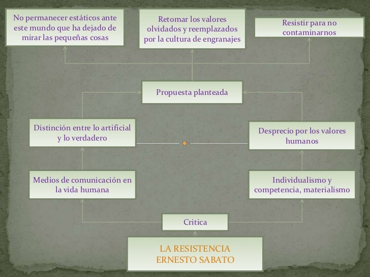 La resistencia Ernesto Sabato