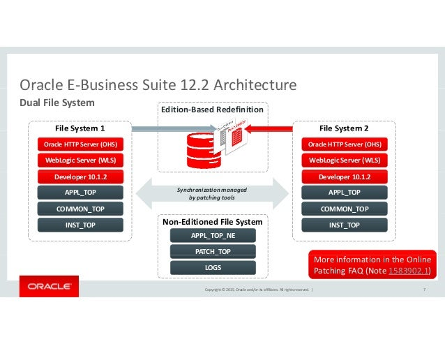 Oow15 advanced architectures for oracle e business suite for E commerce architecture