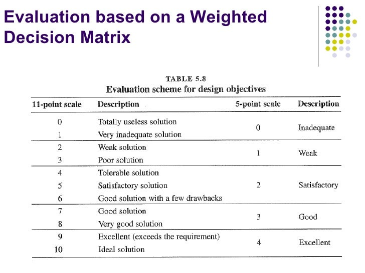 Concept Evaluation And Selection