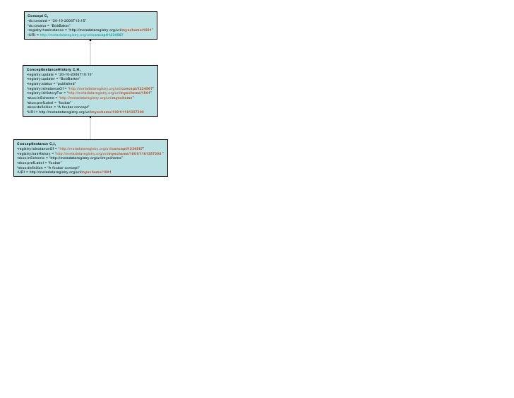 """<ul><li>Concept C 1 </li></ul><ul><li>dc:created = """"20-10-2006T10:15"""" </li></ul><ul><li>dc:creator = """"BobBaker"""" </li></ul>..."""
