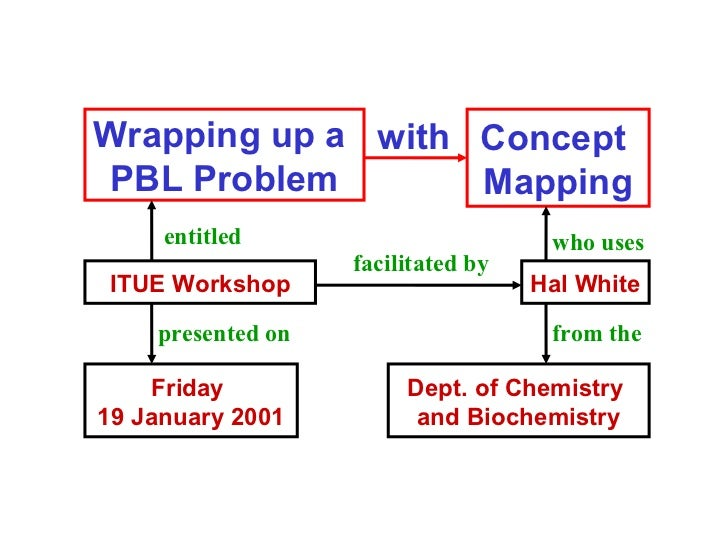 Wrapping up a  PBL Problem Concept  Mapping Hal White Dept. of Chemistry  and Biochemistry ITUE Workshop with Friday  19 J...
