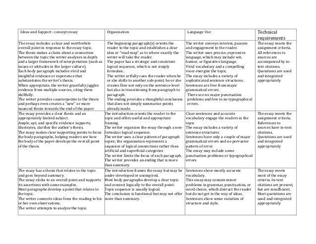 Thematic essay rubric