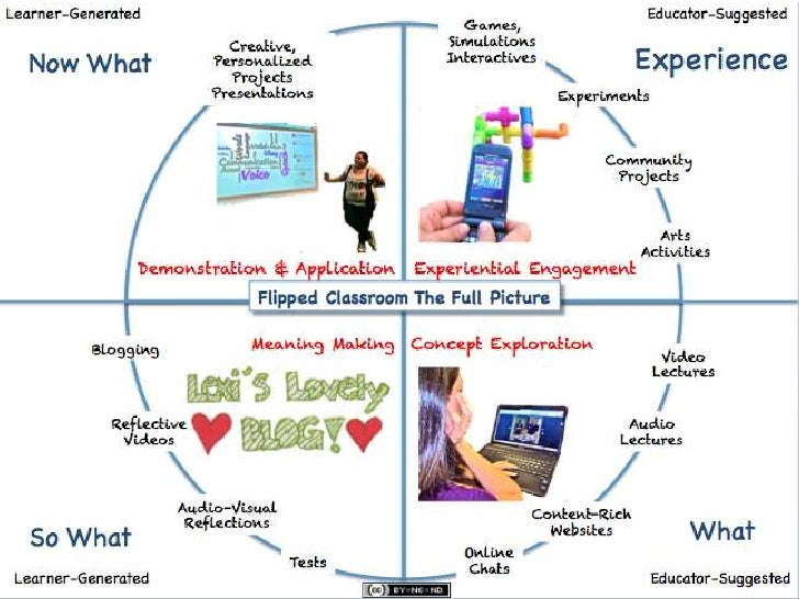 Concept Exploration in the Flipped Classroom