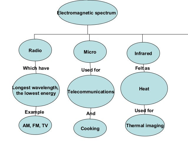 The Electromagnetic Spectrum Xrays