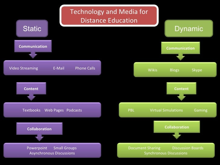 Technology and Media for Distance Education Static Dynamic Communication Communication Content Content Collaboration Colla...