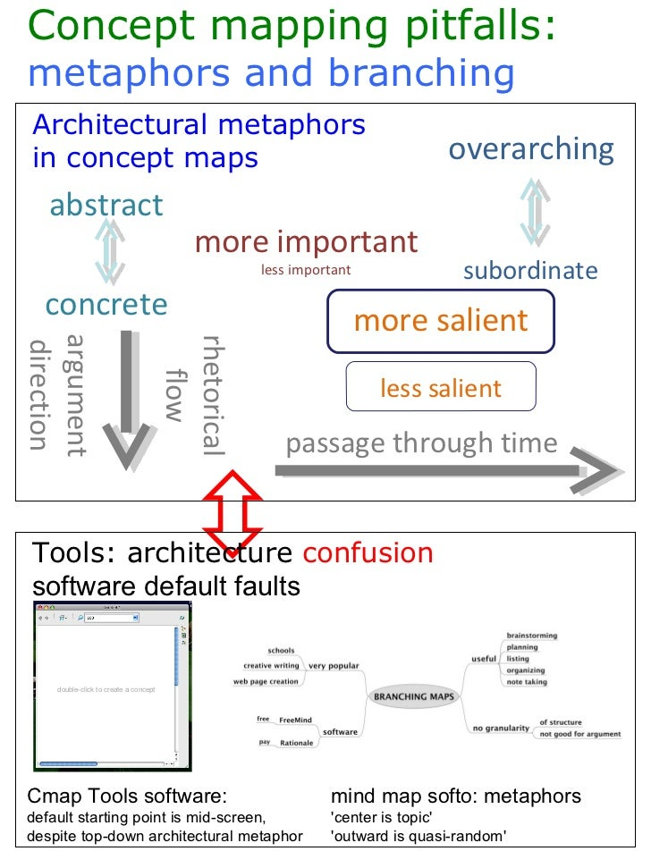   Architectural metaphors  in concept maps  passage through time more important less important more salient less salient...