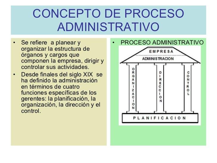 CONCEPTO DE PROCESO ADMINISTRATIVO <ul><li>Se refiere a planear y organizar la estructura de órganos y cargos que compone...