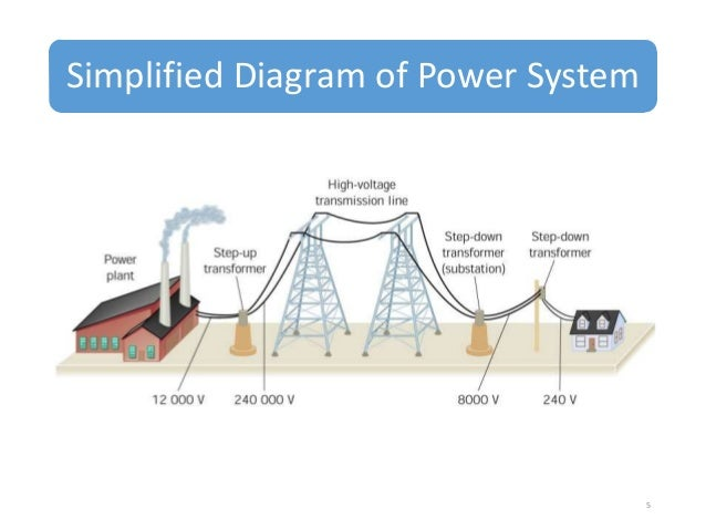 concept of energy transmission  u0026 distribution
