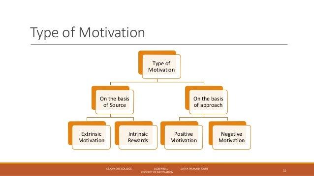 Types Of Motivation In Psychology