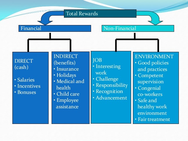 total reward program essay Total rewards includes programs and practices that affect the organization's   are provided as a starting point in your understanding and application of tdrp.