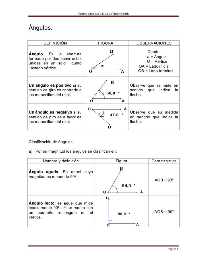 Conceptos bàsicos de trigonometria