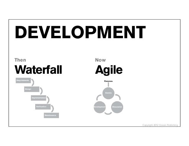 DEVELOPMENTThen        NowWaterfall   Agile                    Copyright 2012 Cowan Publishing