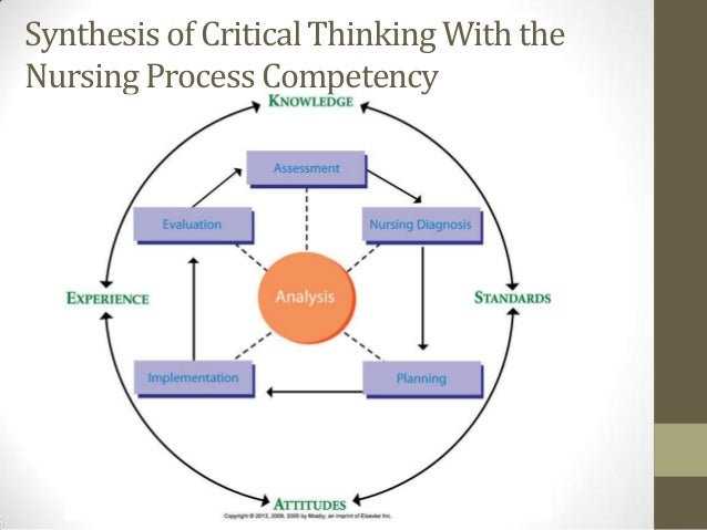 critical thinking in nursing process ppt The clinical reasoning process is dependent upon a explain and justify why nursing students need to appropriate clinical reasoning and critical thinking.