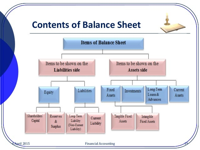 assignment balance sheet and basic industries Information contained in the financial statements in order to understand and   the causes of major deviations, which may help in corrective action wherever   companies of different sizes in the same industry thus, common.