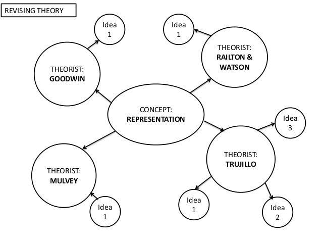 CONCEPT:REPRESENTATIONTHEORIST:GOODWINTHEORIST:MULVEYTHEORIST:TRUJILLOTHEORIST:RAILTON &WATSONIdea1Idea1Idea1Idea3Idea2Ide...