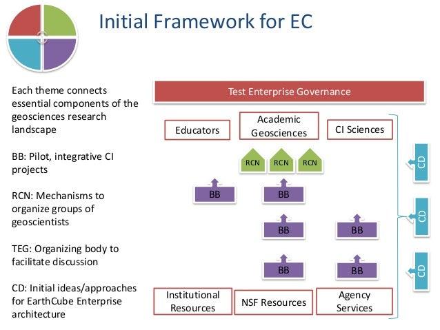 Initial Framework for EC Test Enterprise Governance Academic Geosciences NSF Resources BB BBBB BB RCNRCN RCN CDCDCD Educat...