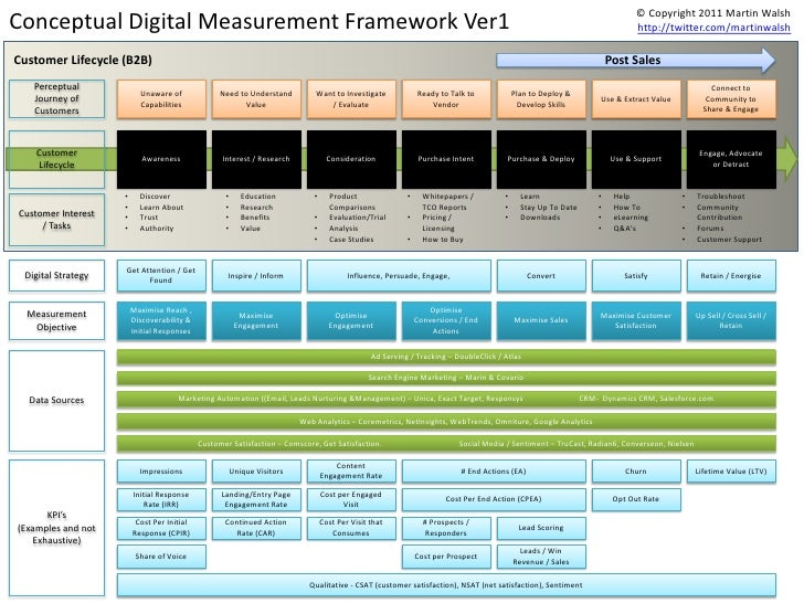 © Copyright 2011 Martin WalshConceptual Digital Measurement Framework Ver1                                                ...