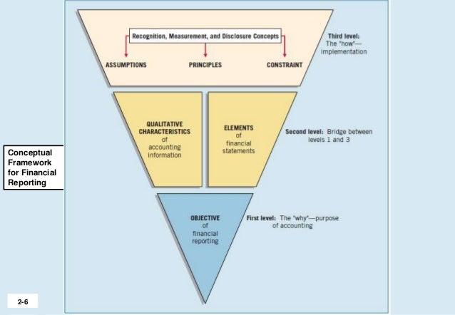 accounting assumptions principles and constraints Accounting assumptions, principles, and constraints 08/29/2013 xacc/280 toral kapur accounting assumptions, principles, and constraints what are basic.