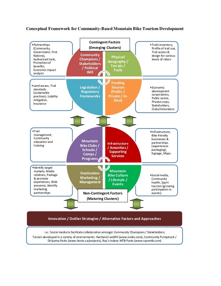 Conceptual Framework for Community-Based Mountain Bike Tourism Development                                             Con...