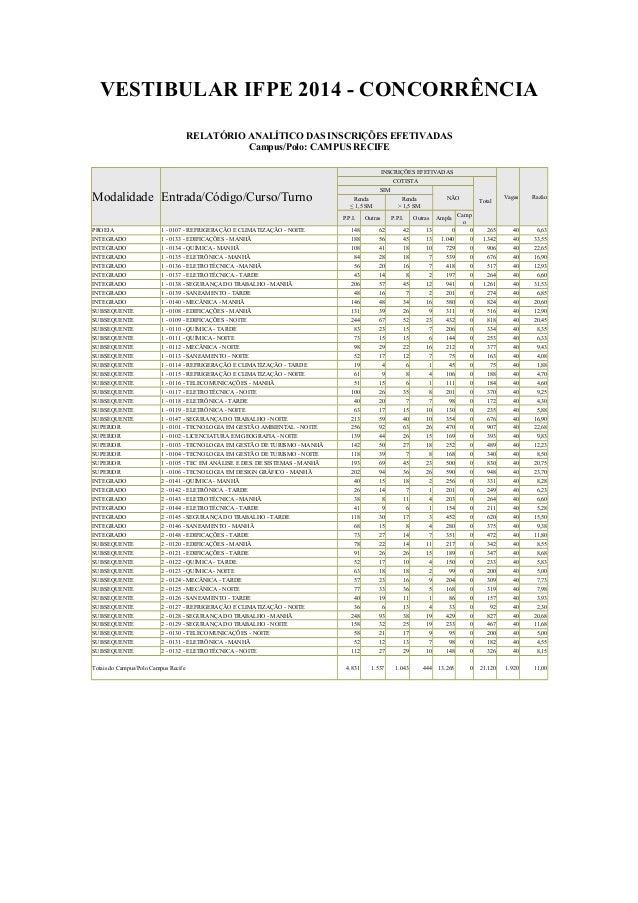 VESTIBULAR IFPE 2014 - CONCORRÊNCIA RELATÓRIO ANALÍTICO DAS INSCRIÇÕES EFETIVADAS Campus/Polo: CAMPUS RECIFE INSCRIÇÕES EF...