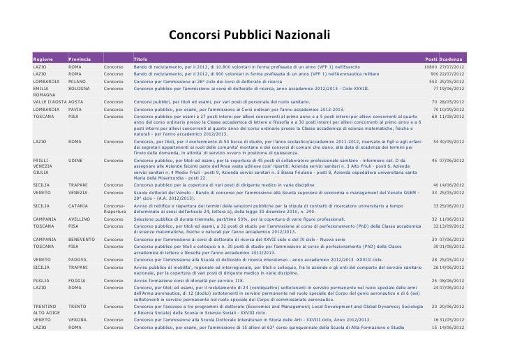 Concorsi Pubblici NazionaliRegione      Provincia                Titolo                                                   ...