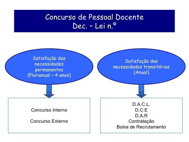Concurso de Pessoal Docente Dec. – Lei n.º Satisfação das necessidades permanentes (Plurianual – 4 anos) Satisfação das ne...
