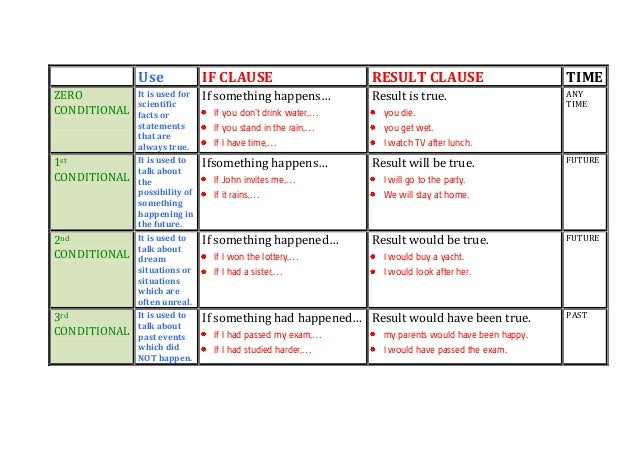 Conditional+Tense+In+English Conditionals chart