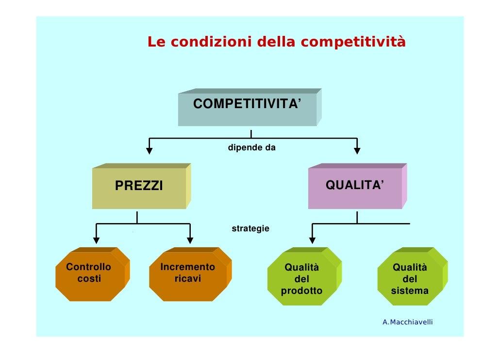 Le condizioni della competitività                          COMPETITIVITA'                                 dipende da      ...
