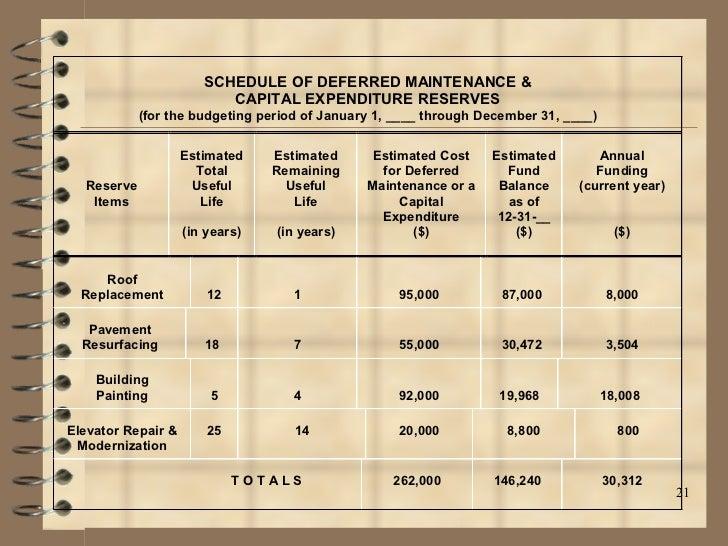Read book condominium association reserve funds michigan condo ...