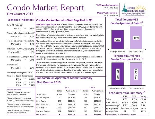Condo Market ReportTREB Member Inquiries:(416) 443-8152Media/Public Inquiries:(416) 443-8158Condo Market Remains Well Supp...