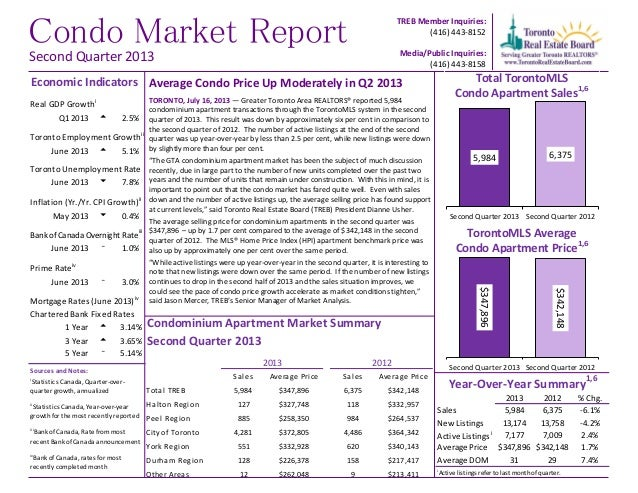 Condo Market Report TREB Member Inquiries: (416) 443-8152 Media/Public Inquiries: (416) 443-8158 Average Condo Price Up Mo...