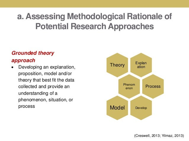 What does the term methodological implications mean?