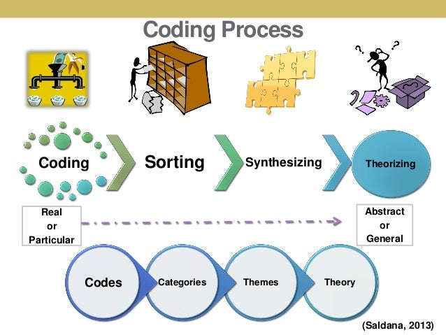 Coding Dissertation Qualitative Research