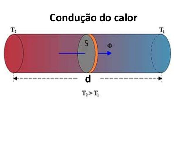 Condução do calor d