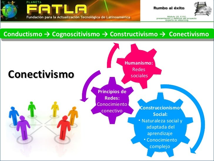 Conectivismo Conductismo -> Cognoscitivismo -> Constructivismo ->  Conectivismo  Humanismo: Redes sociales Principios de R...