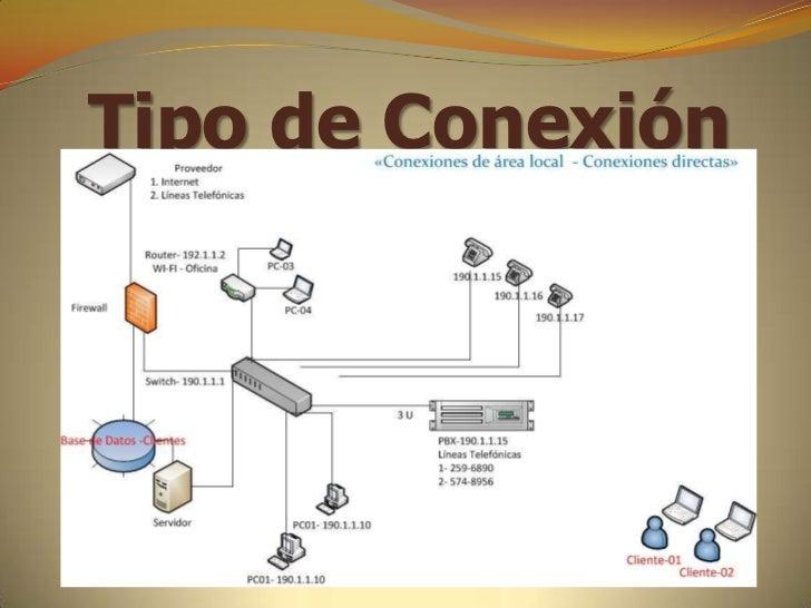 conexion red